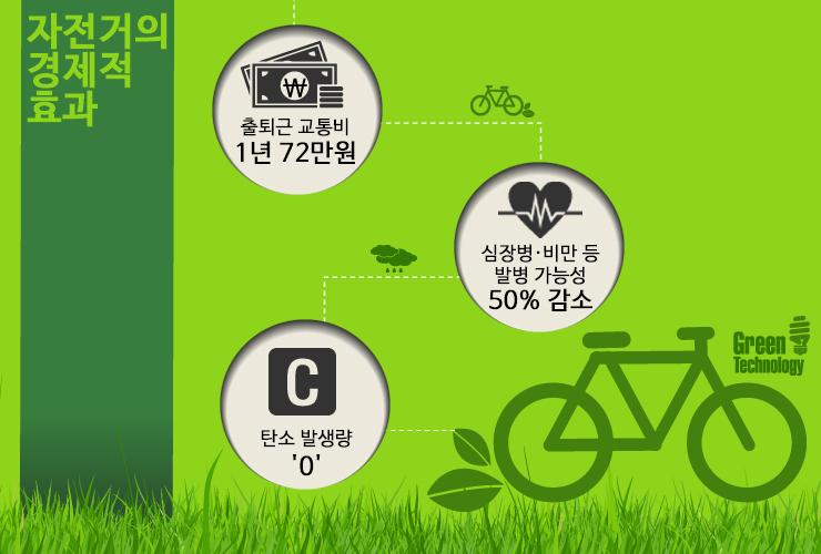 자전거 자전거 자전거 - 친환경 교통수단, '자전거' 페달을 밟자!  자전거