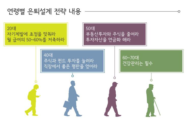 140528_연령별-은퇴 은퇴설계 행복한 노후생활을 꿈꾼다면? 연령대별 은퇴설계 전략 세우기  140528_연령별-은퇴 140528
