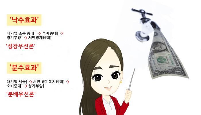 낙수효과 분수효과 2015년은 분수효과 ! 낙수효과와 분수효과란?  낙수효과