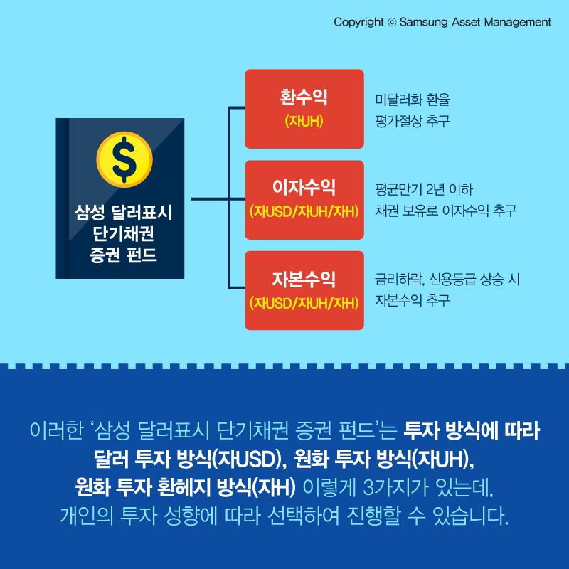 삼성자산운용_달러표시채권_인포그래픽_160114_7 삼성 달러표시 단기채권 증권 펀드 [인포그래픽] 달러화의 강세! 삼성 달러표시 단기채권 증권 펀드를 주목하라!  삼성자산운용_달러표시채권_인포그래픽_160114_7                                                       160114 7