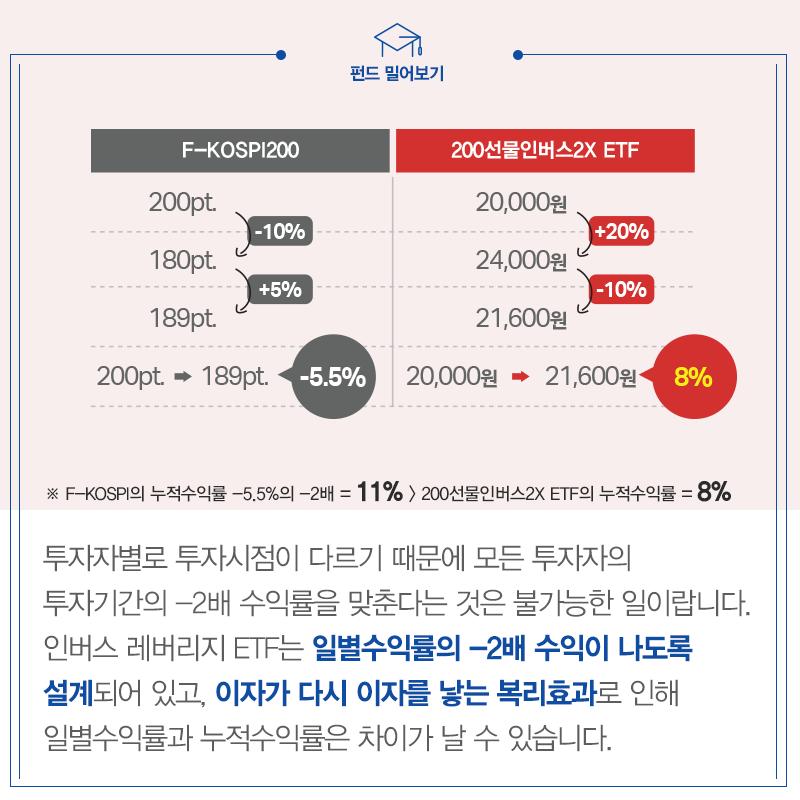 %ec%82%bc%ec%84%b1%ec%9e%90%ec%82%b0%ec%9a%b4%ec%9a%a9_%ed%8e%80%eb%93%9c%eb%b0%80%ec%96%b4%eb%b3%b4%ea%b8%b0_%ec%9d%b8%eb%b2%84%ec%8a%a42x_160912_6 kodex 200선물인버스2x 답답한 박스피 증시, KODEX 200선물인버스2X ETF로 투자한다!  삼성자산운용_펀드밀어보기_인버스2X_160912_6                                                2X 160912 6