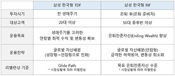 표1 은퇴 은퇴 닥친 베이비붐 세대, 삼성 한국형 RIF가 궁금하다면?  표1    1