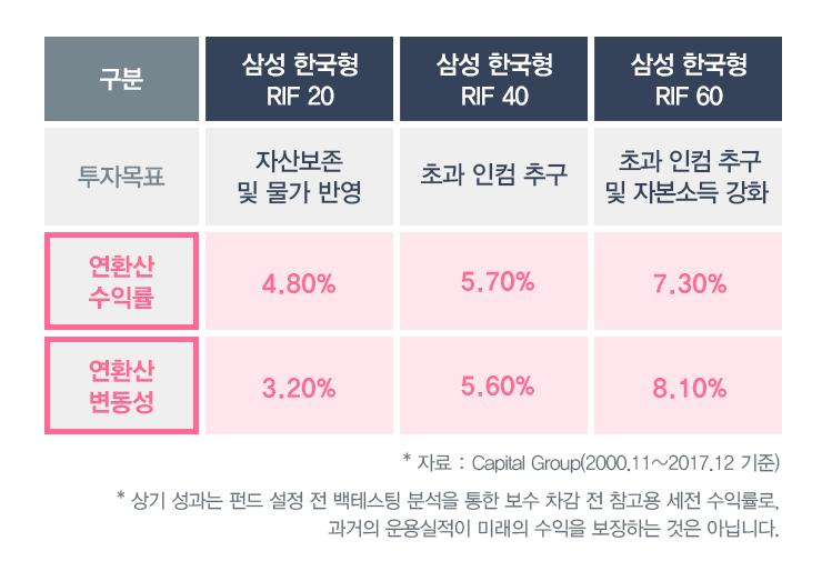 rif 삼성 한국형 RIF, 좀더 알고 싶어요!  180702_삼성자산운용_블로그_펀드명변경표 180702