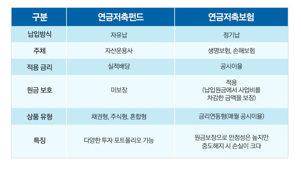 연금저축펀드와 IRP(1) 연금저축펀드와 IRP(1)  내지2       2
