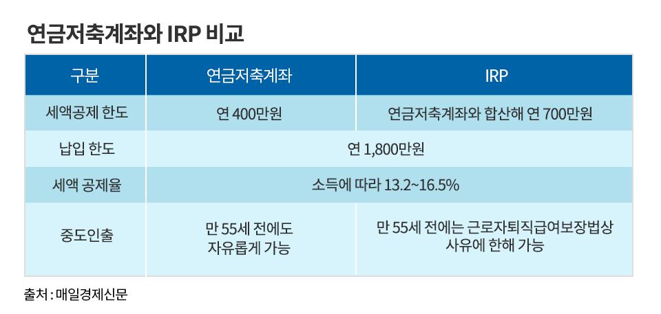 연금저축펀드와 irp(2) 연금저축펀드와 IRP(2)  연금저축계좌와irp-비교-1                      irp        1