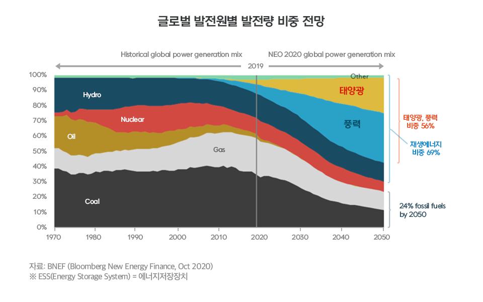 [산업 전망] 미래 자동차는 어떻게 변할까? [산업 전망] 투자자가 신재생에너지 산업을 다시 봐야 하는 이유  내지4       4