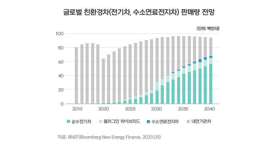 [산업 전망] 미래 자동차는 어떻게 변할까? [산업 전망] 투자자가 신재생에너지 산업을 다시 봐야 하는 이유  내지5       5