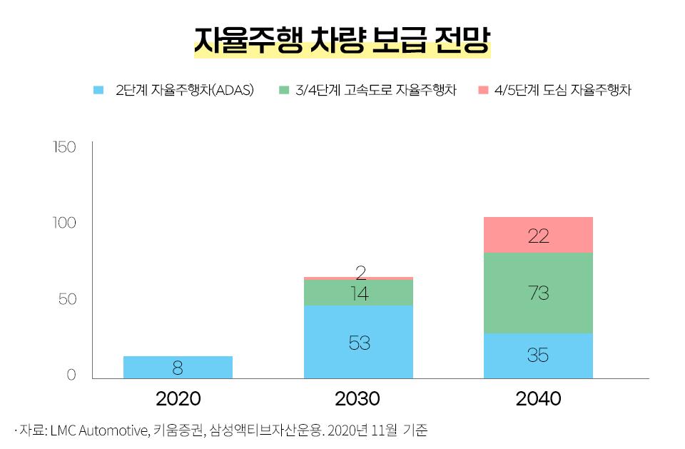 [산업 전망] 미래 자동차는 어떻게 변할까? [산업 전망] 미래 자동차는 어떻게 변할까?  블로그_내지_1                  1