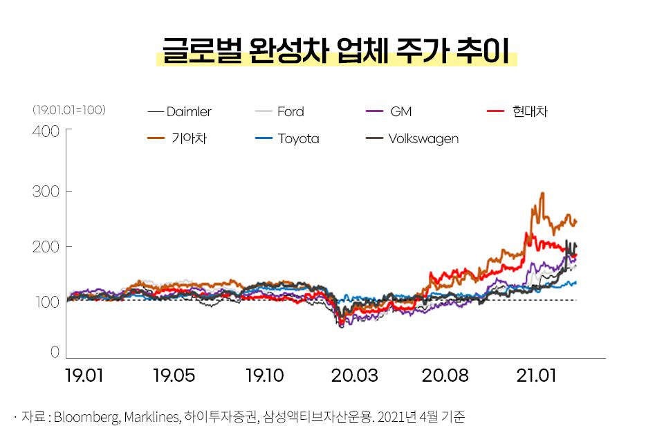 [산업 전망] 미래 자동차는 어떻게 변할까? [산업 전망] 미래 자동차는 어떻게 변할까?  블로그_내지_5                  5