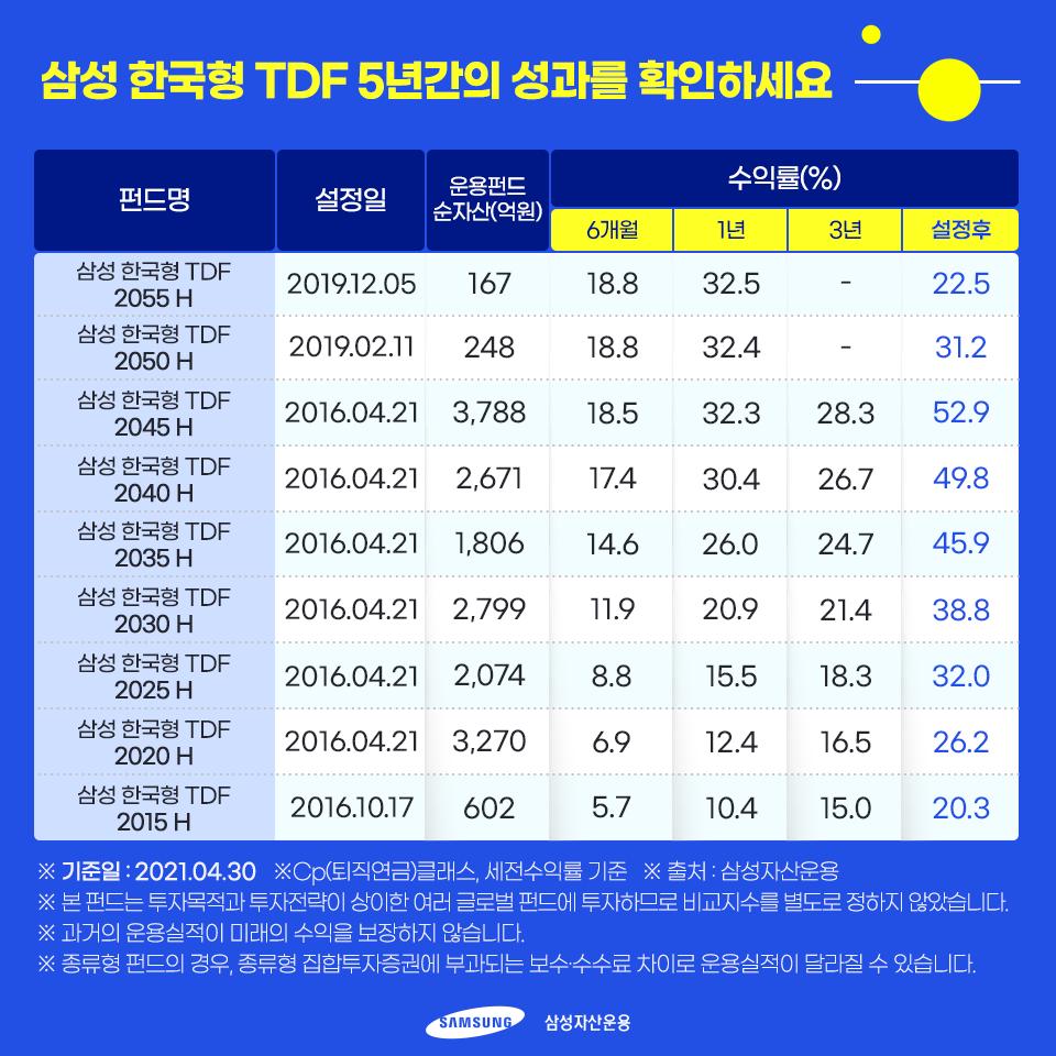 {focus_keyword} 삼성 한국형 TDF 지난 5년간의 눈부신 성과  TDF5주년_내지1 TDF5             1