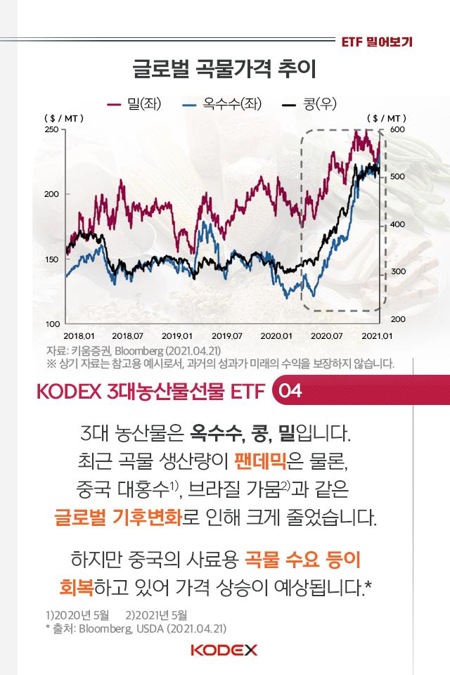 kodex etf로 코로나發 인플레이션을 대비하는 방법 KODEX ETF로 코로나發 인플레이션을 대비하는 방법  펀드밀어보기_내지_06-2                           06 2