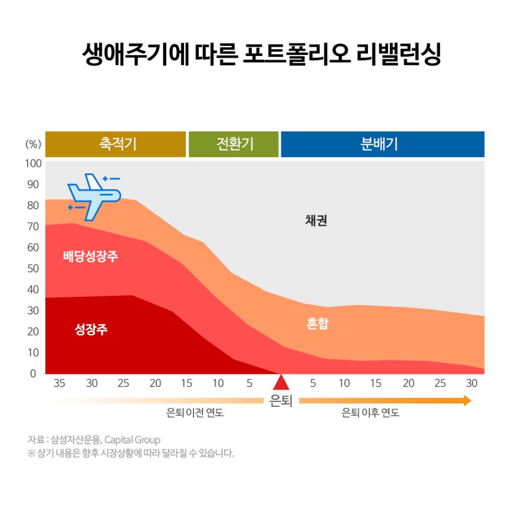 {focus_keyword} 삼성 한국형 TDF 글라이드 패스 변경 안내  1-4-1024x1024 1 4