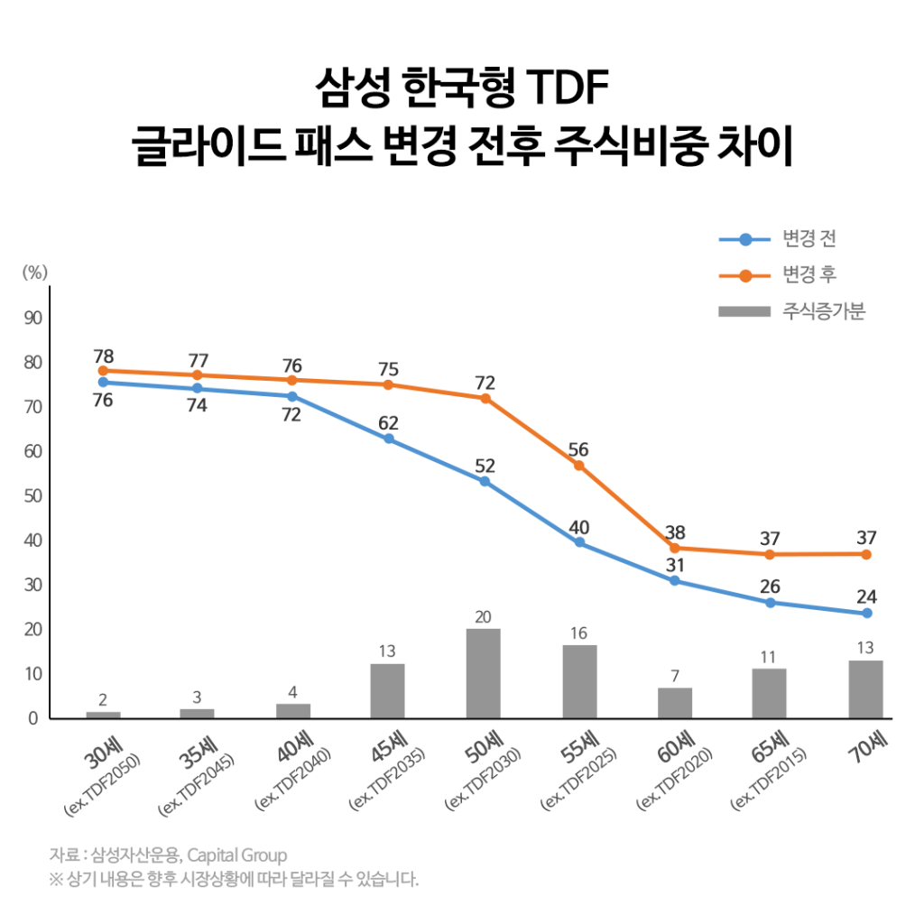 {focus_keyword} 삼성 한국형 TDF 글라이드 패스 변경 안내  2-4-1-1024x1024 2 4 1