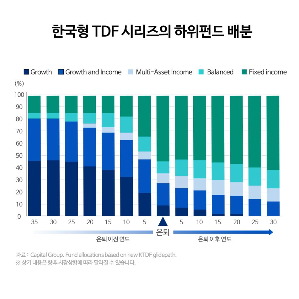{focus_keyword} 삼성 한국형 TDF 글라이드 패스 변경 안내  3-3-1024x1024 3 3